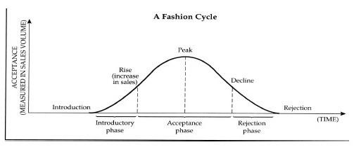 Fashion trends repeat